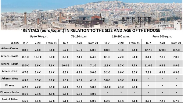 rental prices in Athens Greece by size and age