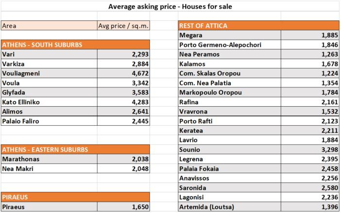 table with prices