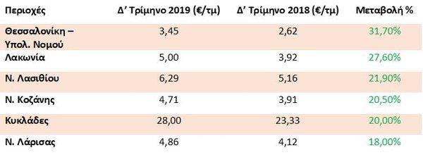 Πίνακας με τιμές ενοικίασης το 2019