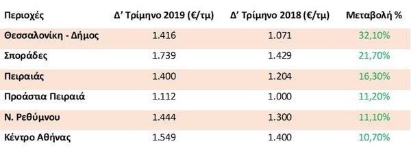 Πίνακας με τιμές πώλησης το 2019