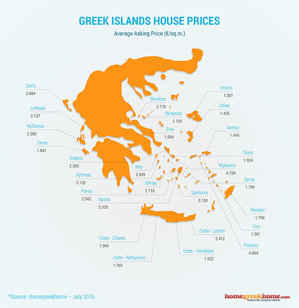 map with average asking prices in greek islands