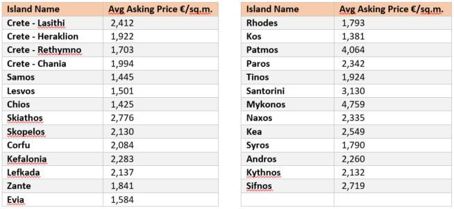 table of greek islands average house prices
