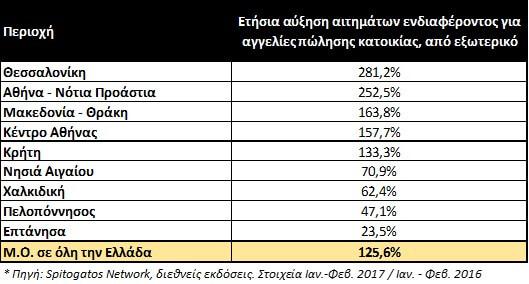 στατιστικά αιτημάτων ενδιαφέροντος για αγορά ακινήτου από εξωτερικό