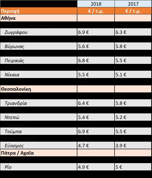στατιστικά τιμών φοιτητικές κατοικίες 2018 Αθήνα Θεσσαλονίκη